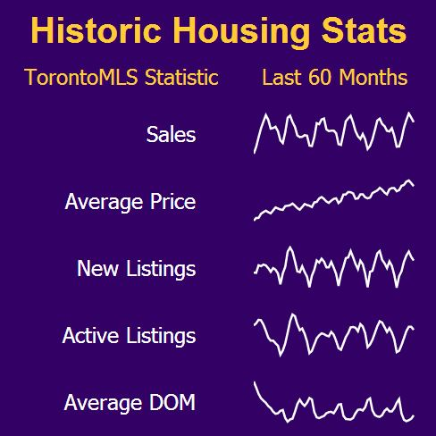 Historic Housing Stats