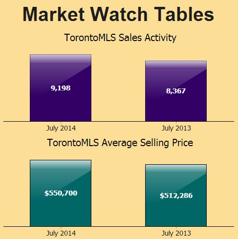 Market Watch Tables